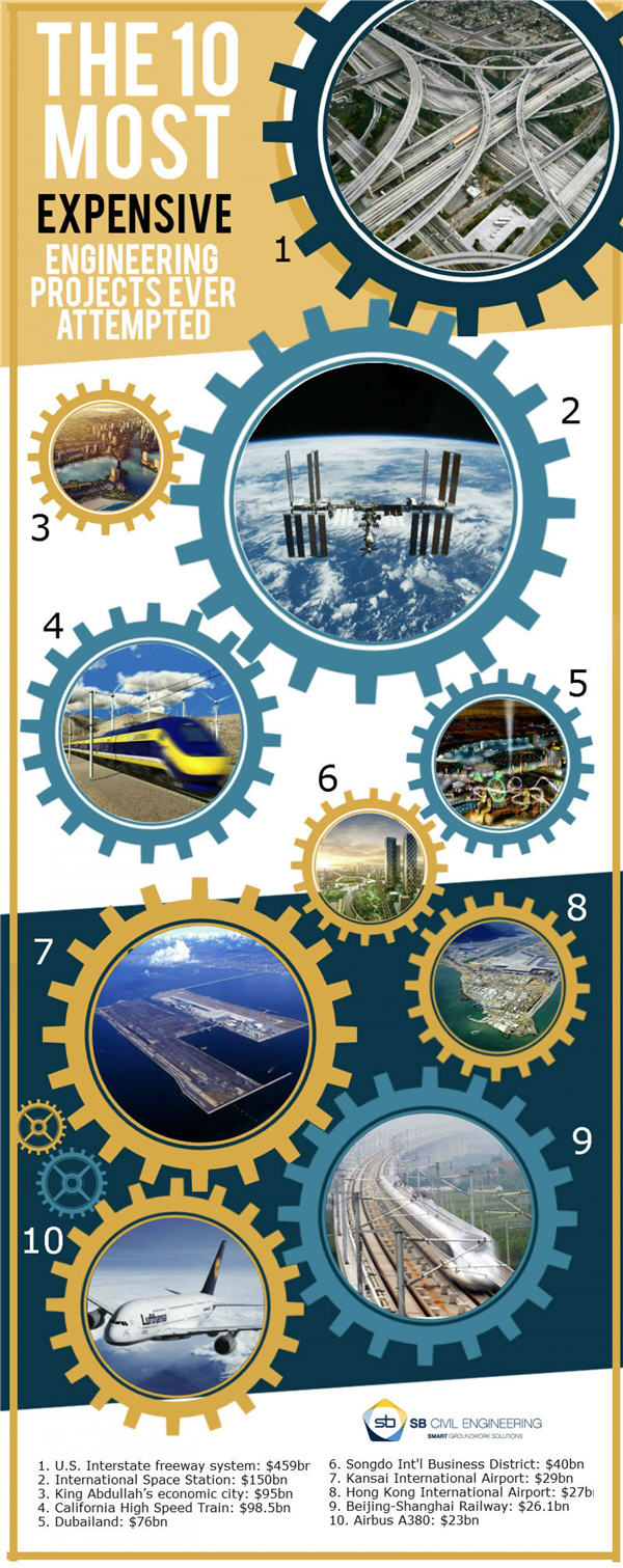INFOGRAPHIC The 10 most expensive engineering projects ever attempted