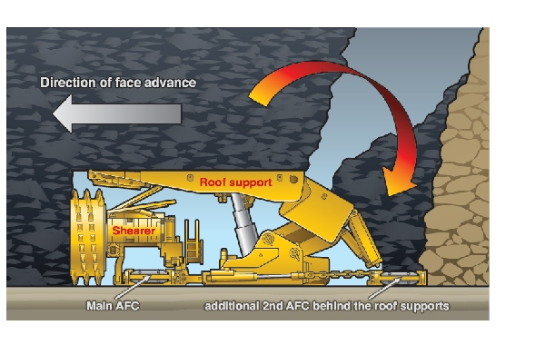 Caterpillar To Supply Two Complete Longwall Top Coal