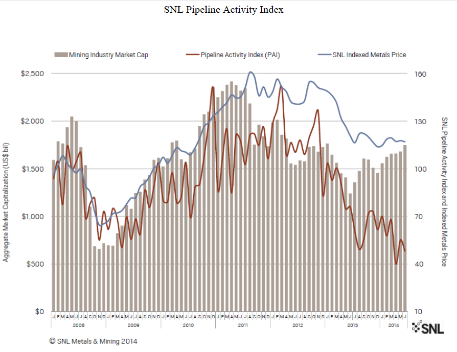 Global mining sector on the way up, but recovery still slow