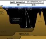 lakes and oceans depth infographic feat