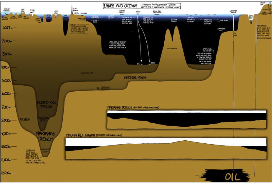 lakes and oceans depth infographic