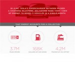 tesla infographic feat