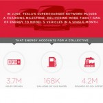 INFOGRAPHIC: Tesla builds largest charging station network