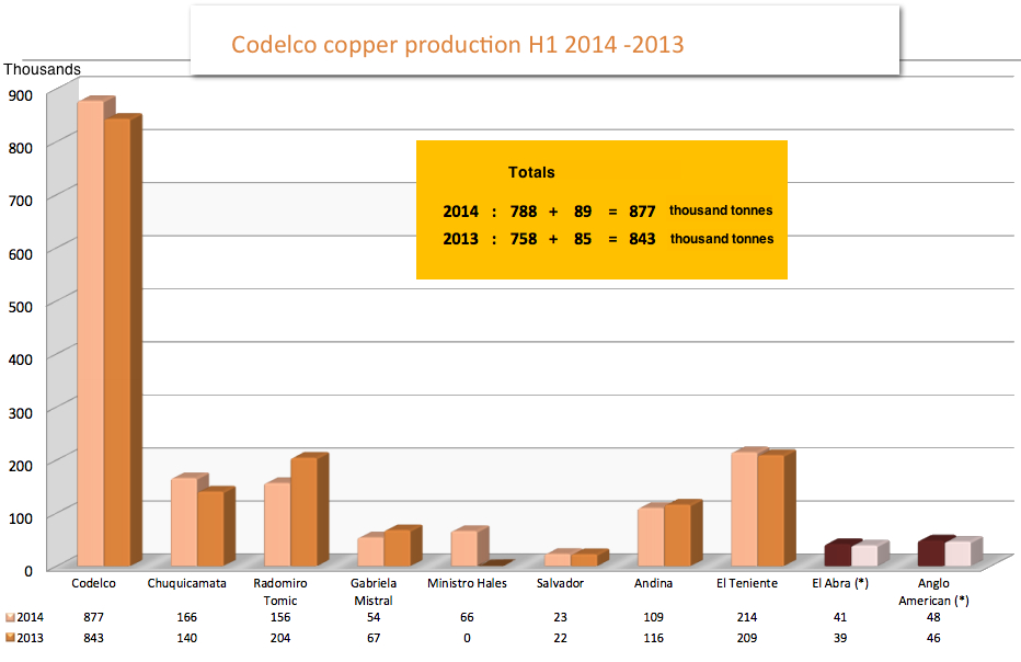 Codelco production up, copper price slump trims down profit