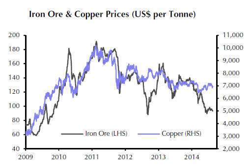 CHART: Copper price poised to follow iron ore over a cliff