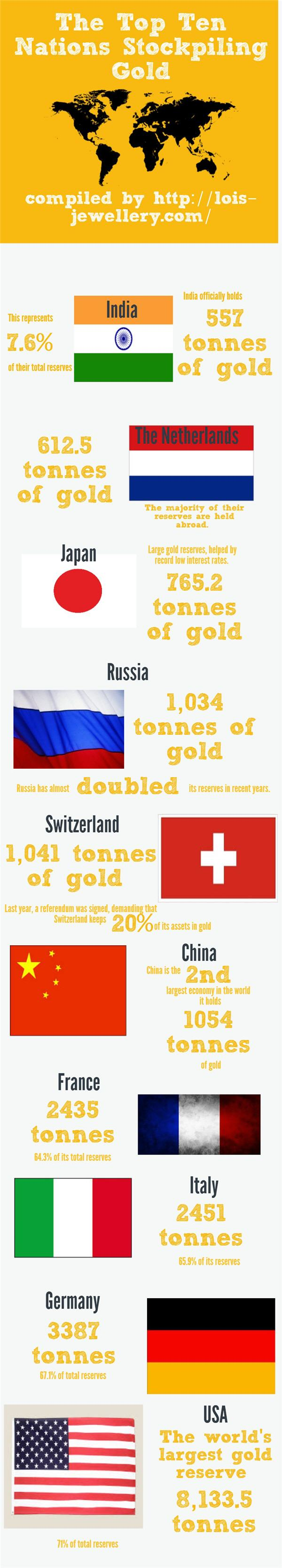 INFOGRAPHIC: The top ten nations stockpiling gold