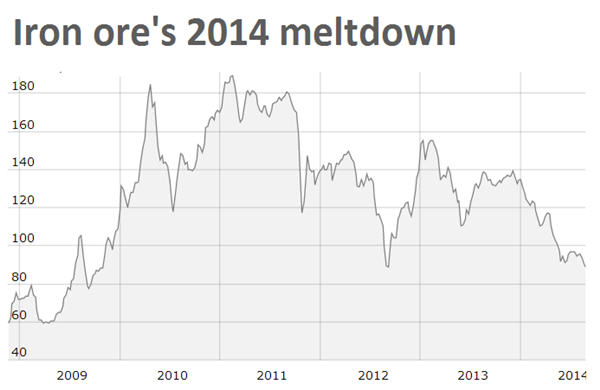 Iron ore price drops to 2-year low
