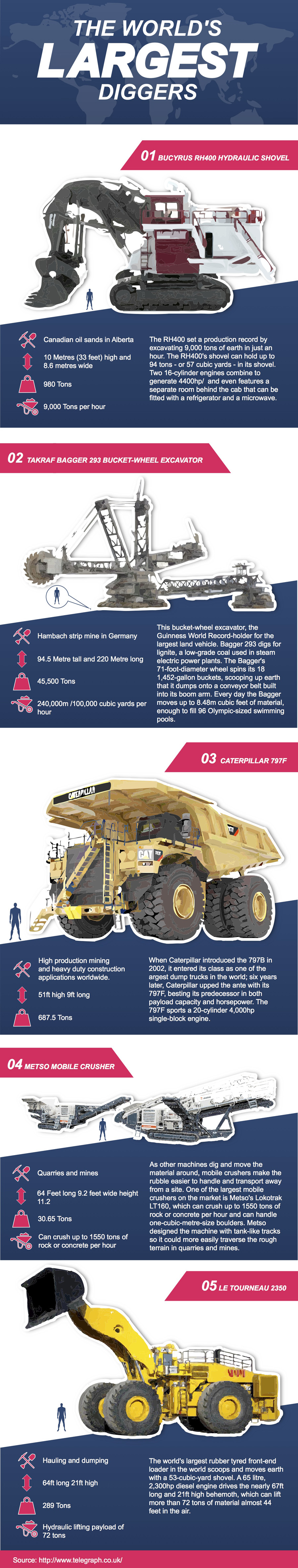 The world's largest diggers
