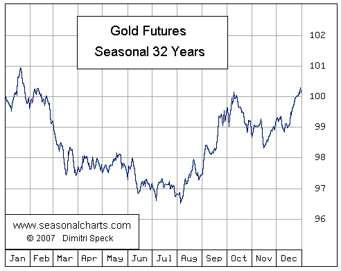 The Truth About Where Gold Price Is Headed