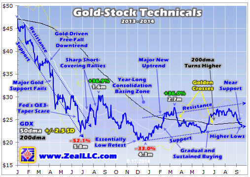cheap gold mine stocks