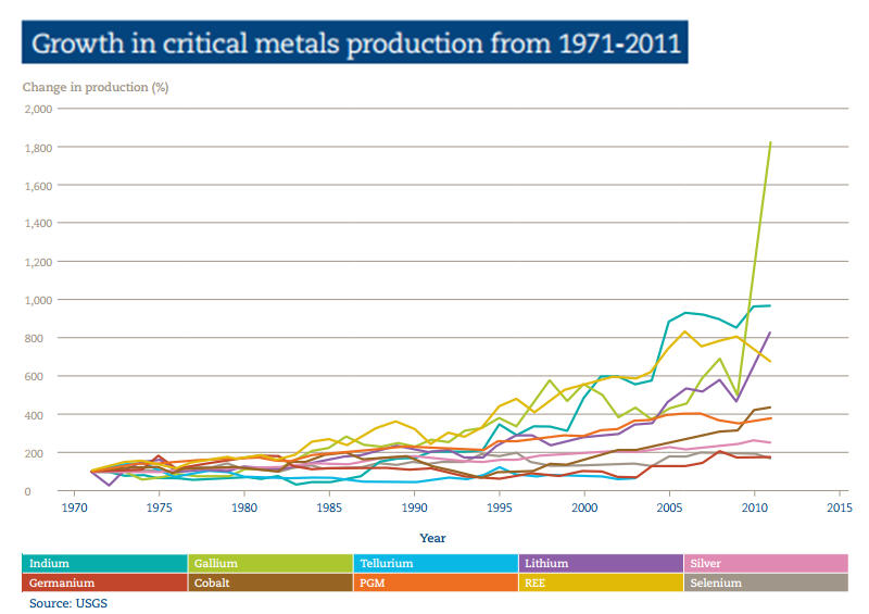 Critical metals production growth