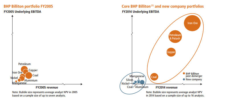 CHART: BHP before and after spin-off