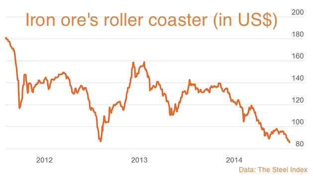 Iron ore price hits unwelcome 5-year-low