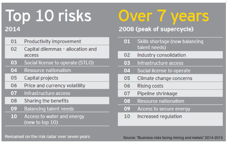 These are the top risks miners face these days