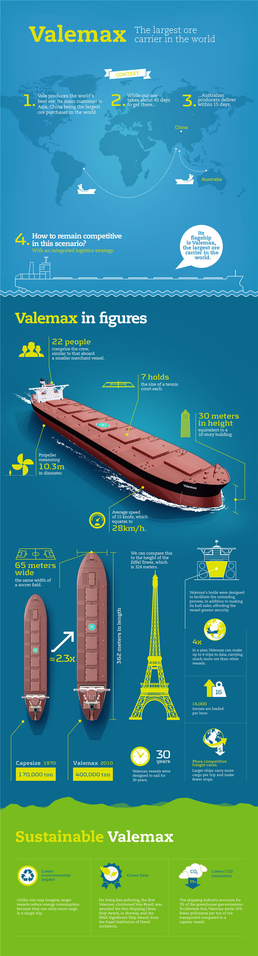 INFOGRAPHIC: Vale's gigantic ore carriers