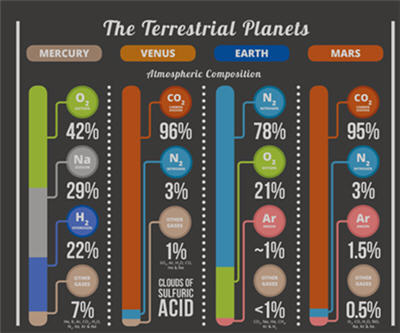 INFOGRAPHIC: Atmospheres of the solar system   MINING.com
