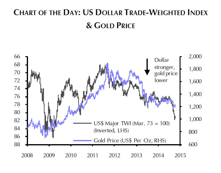 CHART: Gold price vs dollar shows true extent of rally