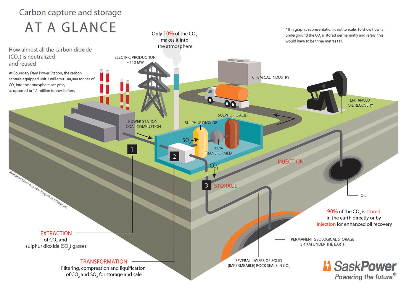 Canada Launches 125bn Large Scale Carbon Capture And Storage Plant Oil Power Diagram