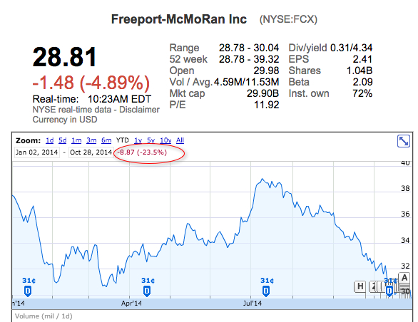 Freeport-McMoRan's profit down 32% amid lower copper, gold prices