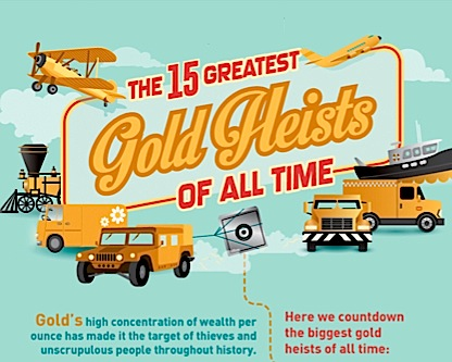 Infographic: 15 greatest gold heists of all time