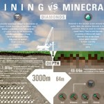 INFOGRAPHIC: The value of diamonds in real world vs in Minecraft