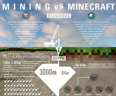 INFOGRAPHIC: The value of diamonds in real world vs Minecraft