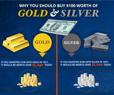 INFOGRAPHIC: Here is why you should buy $100 worth of gold and silver