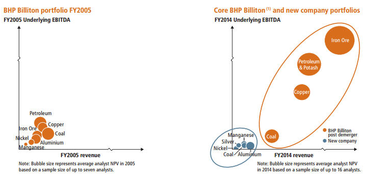 BHP closer to unveiling details of upcoming spin-off