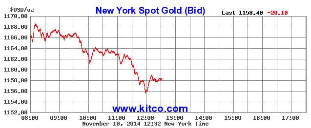 Gold down again, some miners selling at loss