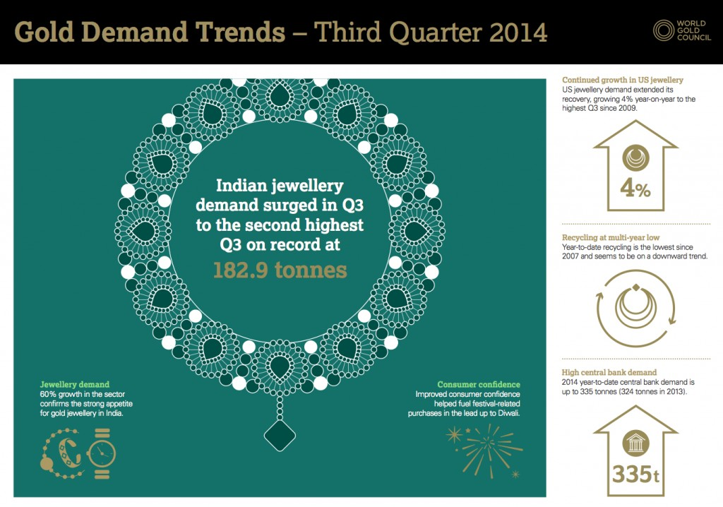 India back to being world's top gold consumer