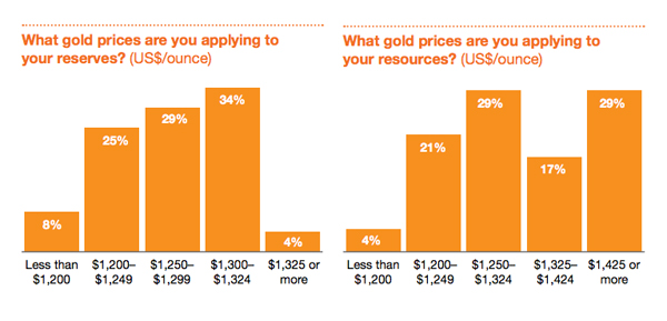 CHART: Gold miners' resource pricing assumes big rally ahead