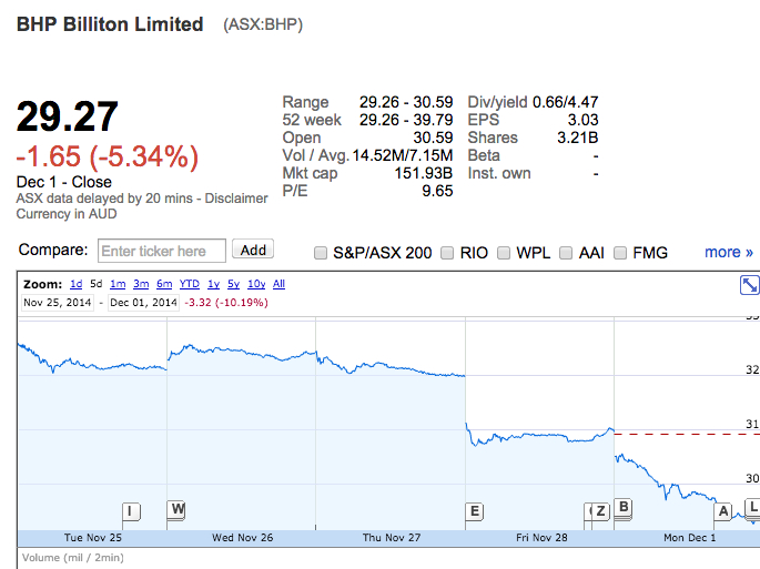 New low in oil prices drags BHP Billiton stock below 2009 levels