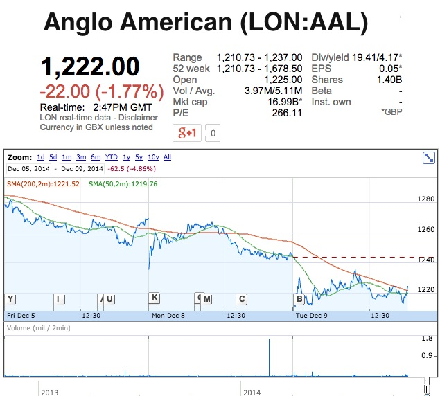 Anglo American struggling to meet targets, mulls coal assets sale