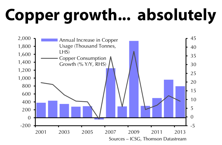 CHART: China vs copper – much better than you think