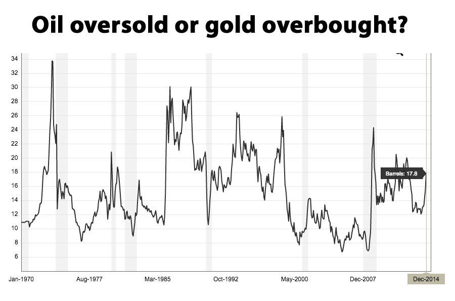 CHART: Gold now looks very expensive vs oil