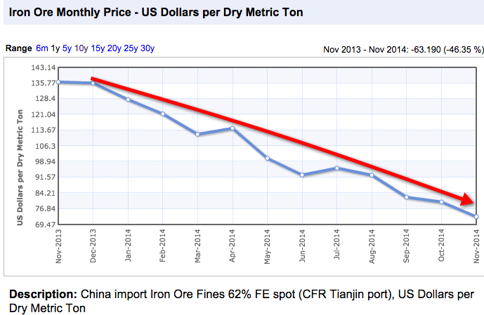Iron ore and oil down to financial crisis levels
