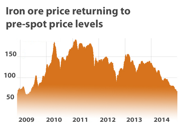 Iron ore price plummets on Chinese black swan talk