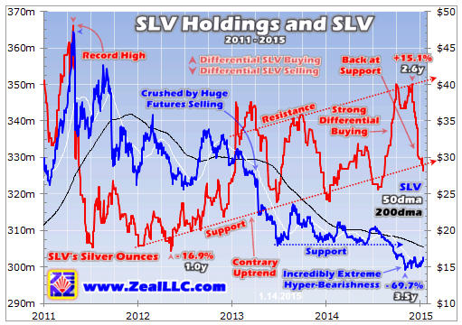 http://www.mining.com/wp-content/uploads/2015/01/Silver-ready-to-run-Zeal-SLV-Holdings-and-SLV-graph.jpg