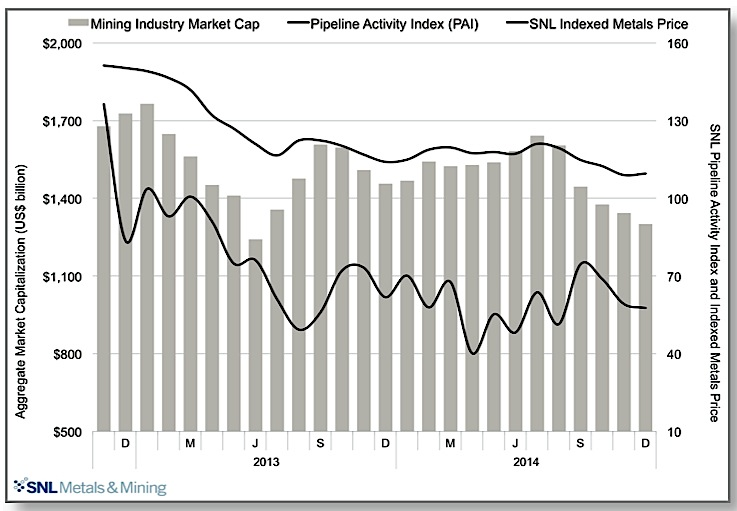 Global mining sector ended 2014 on a disappointing note: report