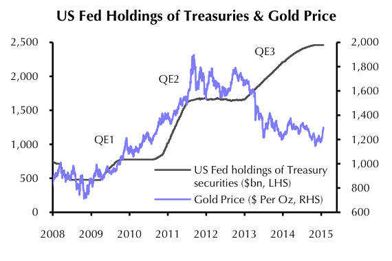 GRAPH: Gold price vs bond buys shows limits of QE