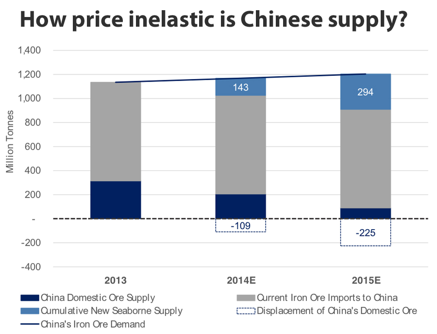 CHARTS: Iron ore price won't withstand 151m new tonnes in 2015