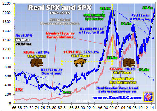 Beware the stock bear........Zeal real SPX and SPX graph2