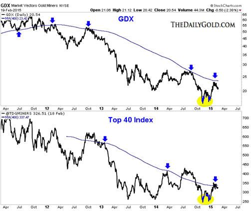 Gold and gold stocks near term prognosis - GDX graph