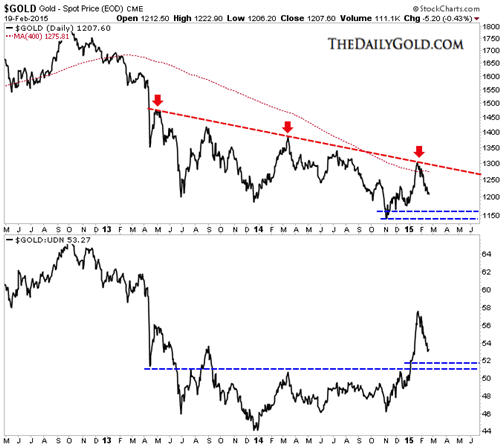Gold and gold stocks near term prognosis - gold graph