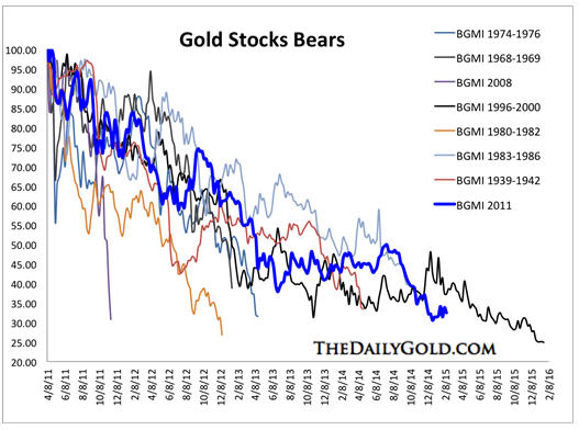 Gold and gold stocks near term prognosis - gold stocks bears graph