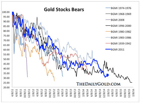 Understand the big picture Gold Stocks Bears graph.
