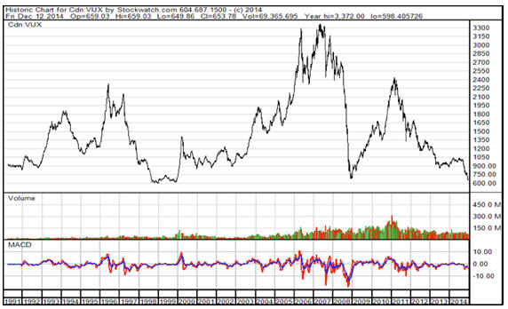 Understand the big picture Historic Chare for Cdn. VUX