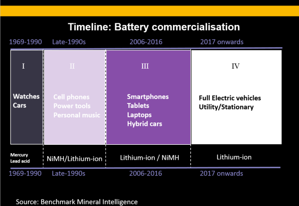 battery commercialization timeline