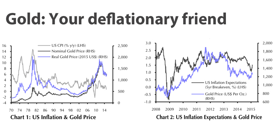 CHARTS: Gold price – inflation you win, deflation they lose