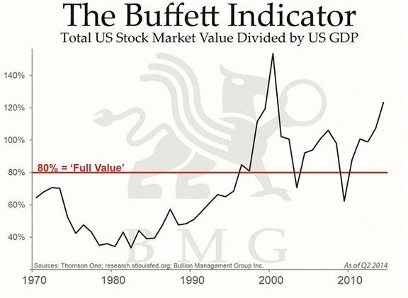 Chart Gold Vs Fed Debt Shows Fair Price Today Is 1 800